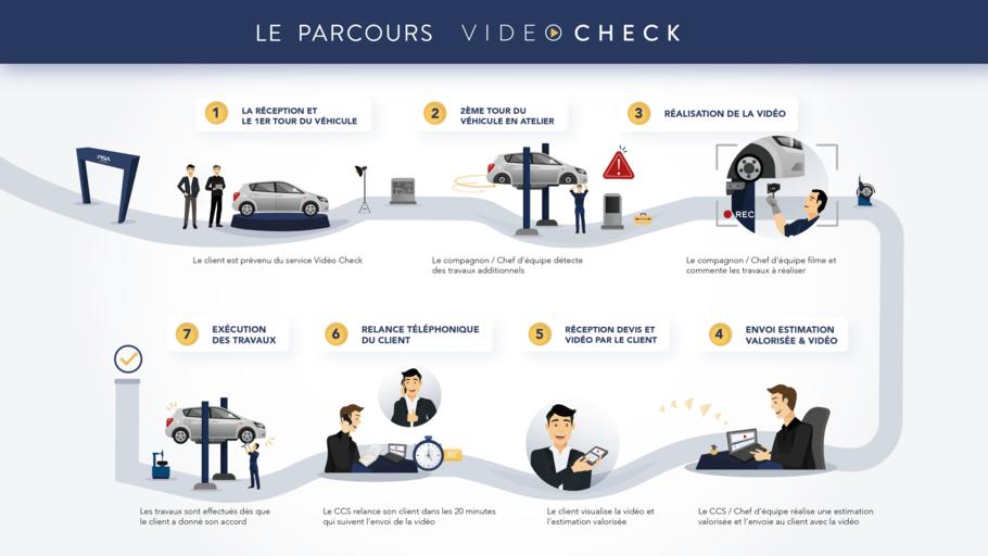 PARCOURS VIDEO CHECK
